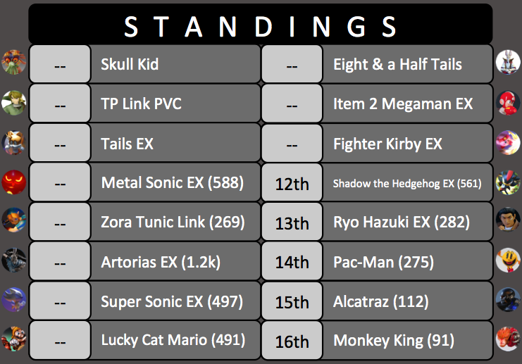 King of the Ring Tournament #1 Standings