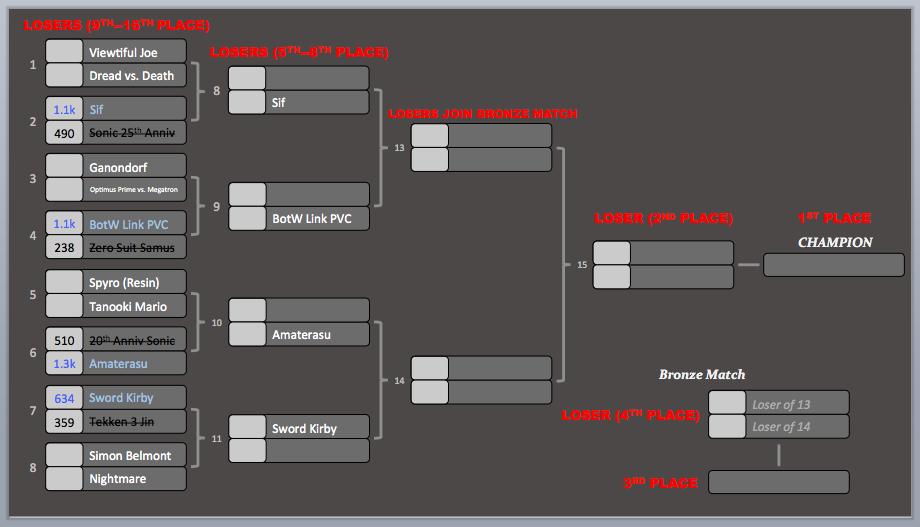 KotR Tourney #2   Match #4 Results