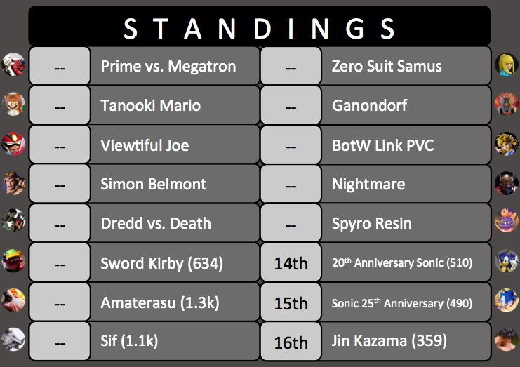 King of the Ring Tournament #2 Standings