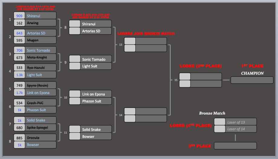 KotR Tourney #3 | Match #8 Results