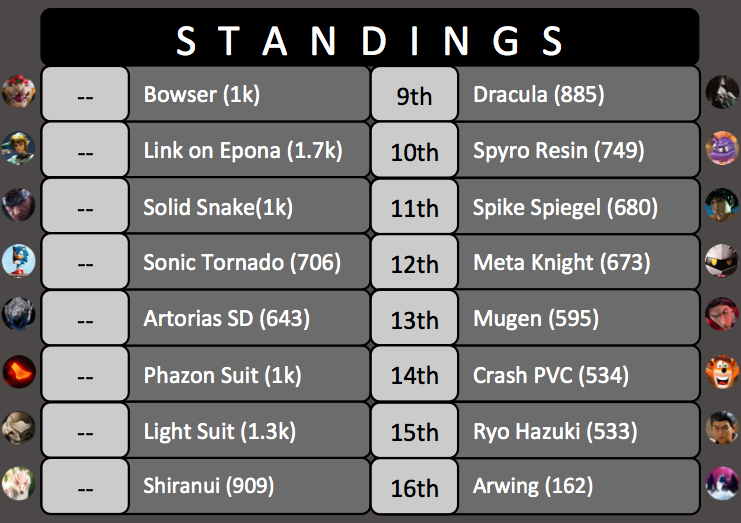 King of the Ring Tournament #3 Standings