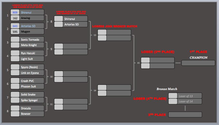 KotR Tourney #3 | Match #2 Results