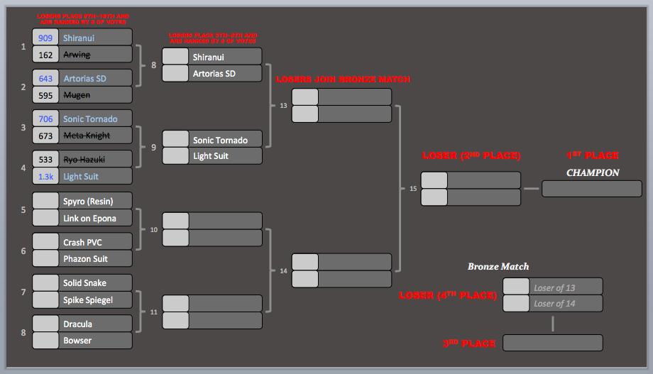 KotR Tourney #3 | Match #4 Results