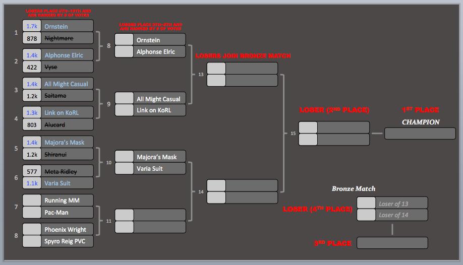 KotR Tourney #4 | Match #6 Results