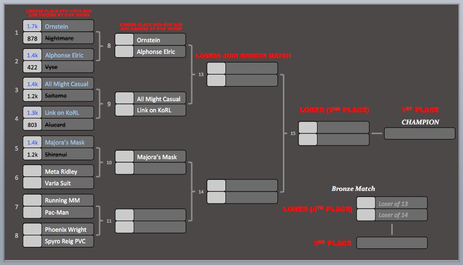KotR Tourney #4 | Match #5 Results