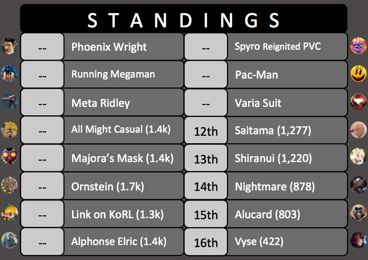 King of the Ring Tournament #4 Standings