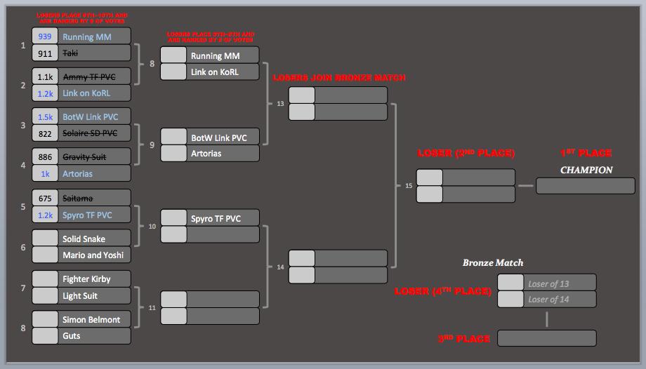 KotR Tourney #5 | Match #5 Results