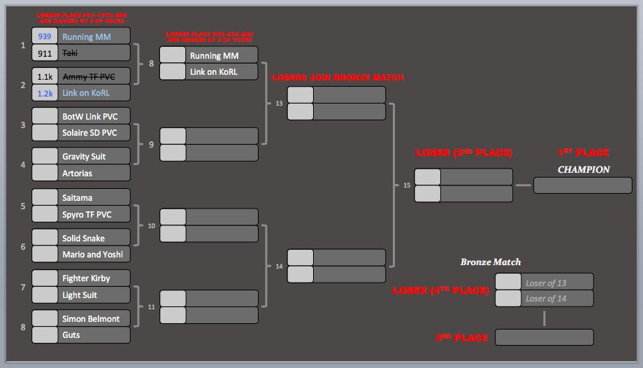 KotR Tourney #5   Match #2 Results