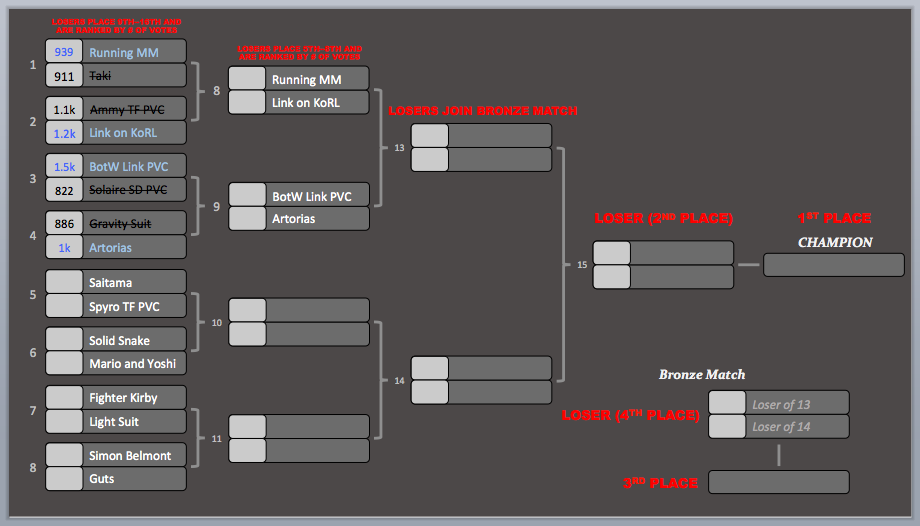KotR Tourney #5 | Match #4 Results
