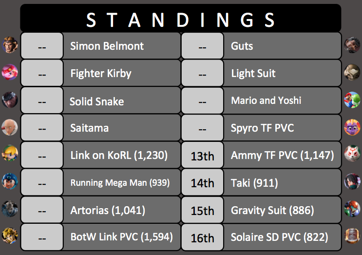 King of the Ring Tournament #5 Standings