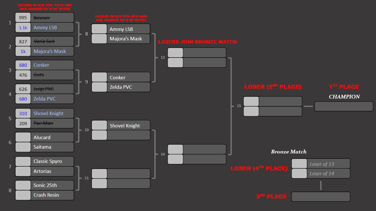 KotR Tourney #6   Match #5 Results