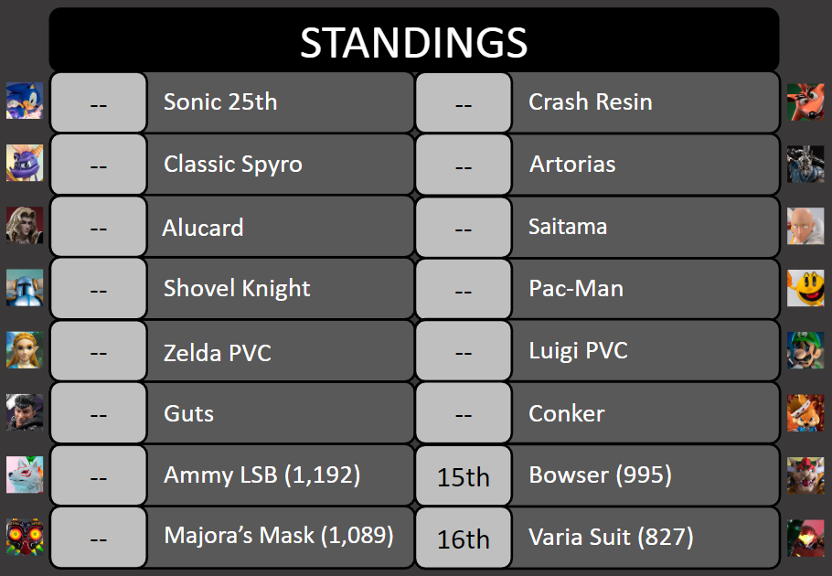 King of the Ring Tournament #6 Standings
