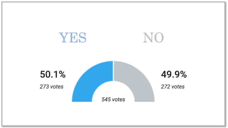 TT Poll Results